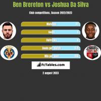 Ben Brereton vs Joshua Da Silva h2h player stats