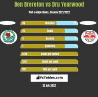 Ben Brereton vs Dru Yearwood h2h player stats