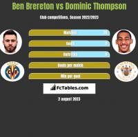 Ben Brereton vs Dominic Thompson h2h player stats