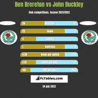 Ben Brereton vs John Buckley h2h player stats