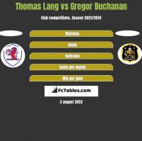 Thomas Lang vs Gregor Buchanan h2h player stats