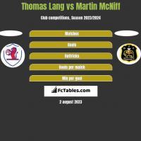 Thomas Lang vs Martin McNiff h2h player stats