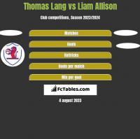 Thomas Lang vs Liam Allison h2h player stats