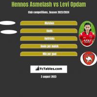 Hennos Asmelash vs Levi Opdam h2h player stats