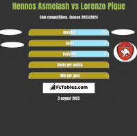 Hennos Asmelash vs Lorenzo Pique h2h player stats