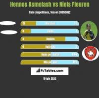 Hennos Asmelash vs Niels Fleuren h2h player stats
