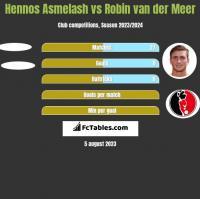Hennos Asmelash vs Robin van der Meer h2h player stats