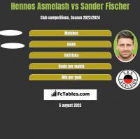 Hennos Asmelash vs Sander Fischer h2h player stats