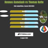 Hennos Asmelash vs Thomas Kotte h2h player stats