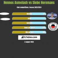 Hennos Asmelash vs Siebe Horemans h2h player stats