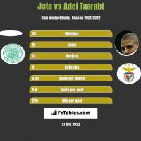 Jota vs Adel Taarabt h2h player stats