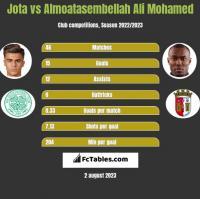 Jota vs Almoatasembellah Ali Mohamed h2h player stats