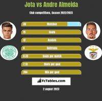 Jota vs Andre Almeida h2h player stats