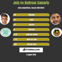 Jota vs Andreas Samaris h2h player stats