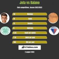 Jota vs Baiano h2h player stats