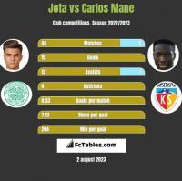 Jota vs Carlos Mane h2h player stats