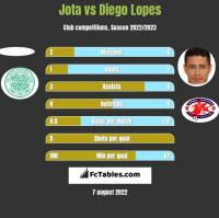 Jota vs Diego Lopes h2h player stats