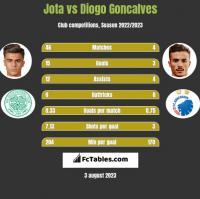Jota vs Diogo Goncalves h2h player stats