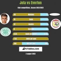 Jota vs Everton h2h player stats