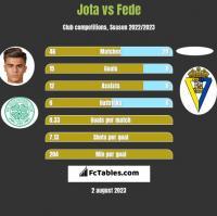 Jota vs Fede h2h player stats