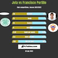 Jota vs Francisco Portillo h2h player stats