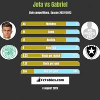 Jota vs Gabriel h2h player stats