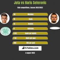 Jota vs Haris Seferovic h2h player stats