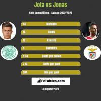 Jota vs Jonas h2h player stats