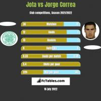 Jota vs Jorge Correa h2h player stats