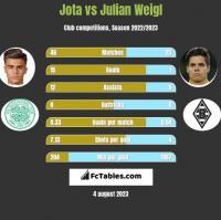Jota vs Julian Weigl h2h player stats