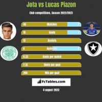Jota vs Lucas Piazon h2h player stats