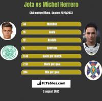 Jota vs Michel Herrero h2h player stats