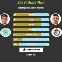 Jota vs Oscar Plano h2h player stats