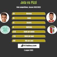 Jota vs Pizzi h2h player stats