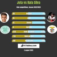 Jota vs Rafa Silva h2h player stats