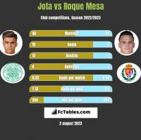 Jota vs Roque Mesa h2h player stats