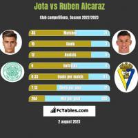 Jota vs Ruben Alcaraz h2h player stats