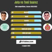 Jota vs Toni Suarez h2h player stats