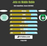 Jota vs Waldo Rubio h2h player stats