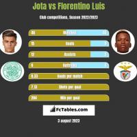 Jota vs Florentino Luis h2h player stats