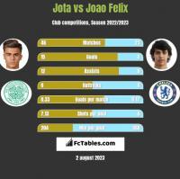 Jota vs Joao Felix h2h player stats