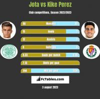 Jota vs Kike Perez h2h player stats