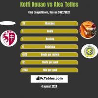 Koffi Kouao vs Alex Telles h2h player stats