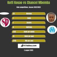 Koffi Kouao vs Chancel Mbemba h2h player stats