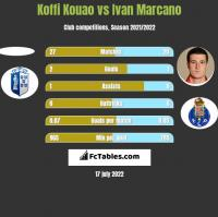Koffi Kouao vs Ivan Marcano h2h player stats