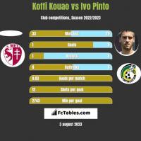 Koffi Kouao vs Ivo Pinto h2h player stats