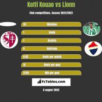 Koffi Kouao vs Lionn h2h player stats