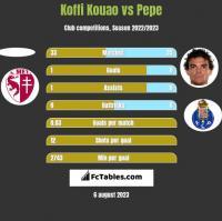 Koffi Kouao vs Pepe h2h player stats