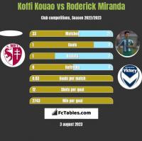 Koffi Kouao vs Roderick Miranda h2h player stats