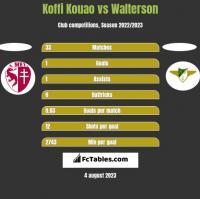 Koffi Kouao vs Walterson h2h player stats